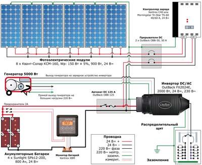 Схема автономного электроснабжения коттеджа