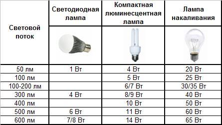 Сравнение энергопотребления ламп