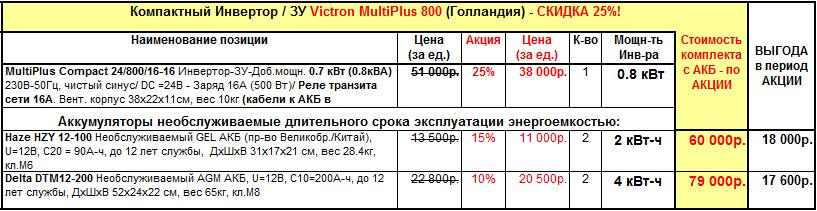 Спеццена на комплект премиум инвертор 800Вт для газового котла